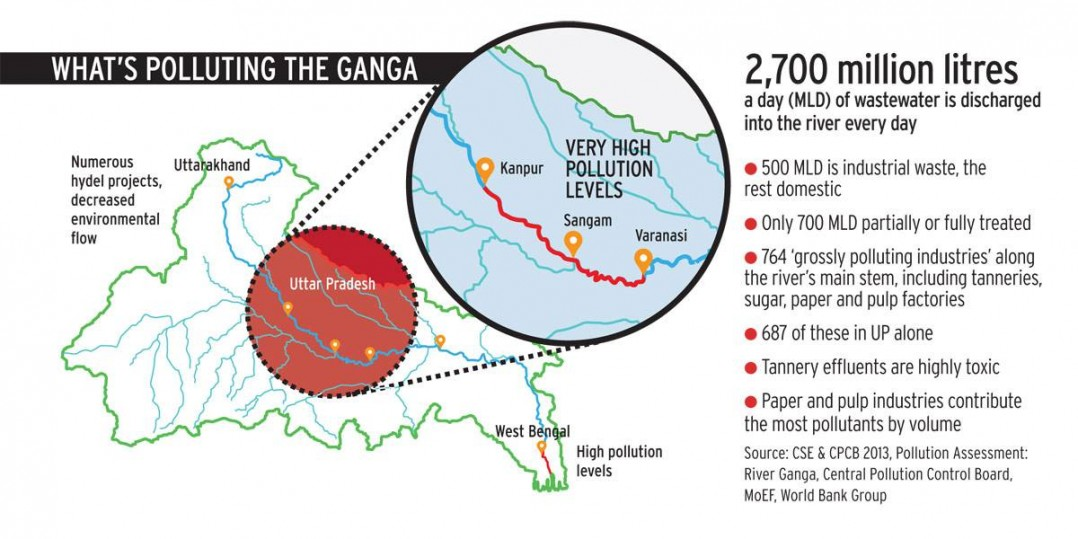 polluting_ganga