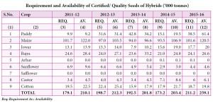 availability-hybrid-seed-chart