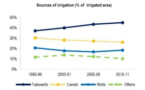 Sources of irrigation percentage of irriagted area