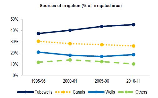 sources of irrigation in india pdf