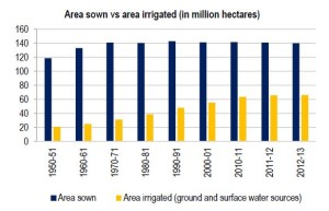area sown vs area irrigated in million hectares